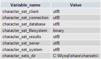 Lista aktualnych ustawień serwera dotyczących kodowania znaków
